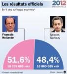 Hollande Président de la répubique